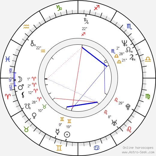 Pawel Sala tema natale, biography, Biografia da Wikipedia 2020, 2021