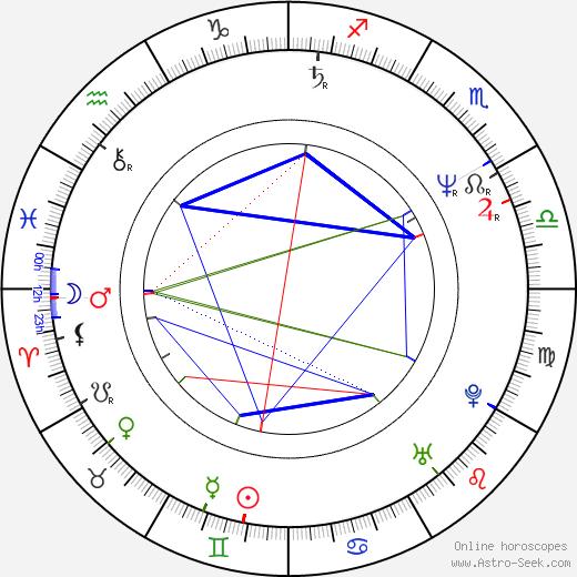 Pawel Sala tema natale, oroscopo, Pawel Sala oroscopi gratuiti, astrologia
