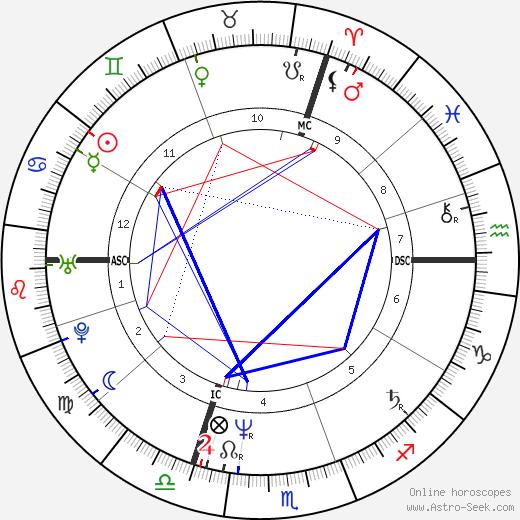 Richard Descoings день рождения гороскоп, Richard Descoings Натальная карта онлайн