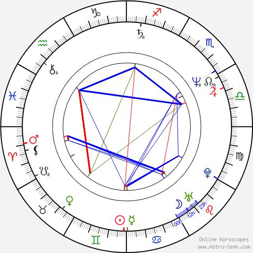 Roberts Zīle tema natale, oroscopo, Roberts Zīle oroscopi gratuiti, astrologia