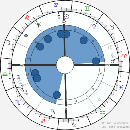 Stefano Magagnoli horoscope, astrology, sign, zodiac, date of birth, instagram