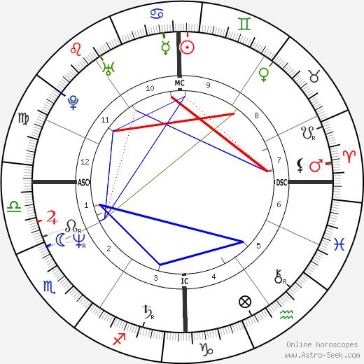 Stefano Magagnoli birth chart, Stefano Magagnoli astro natal horoscope, astrology