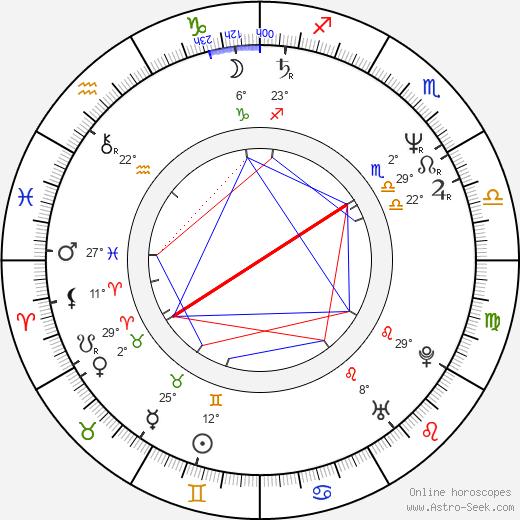 Suzie Plakson birth chart, biography, wikipedia 2020, 2021