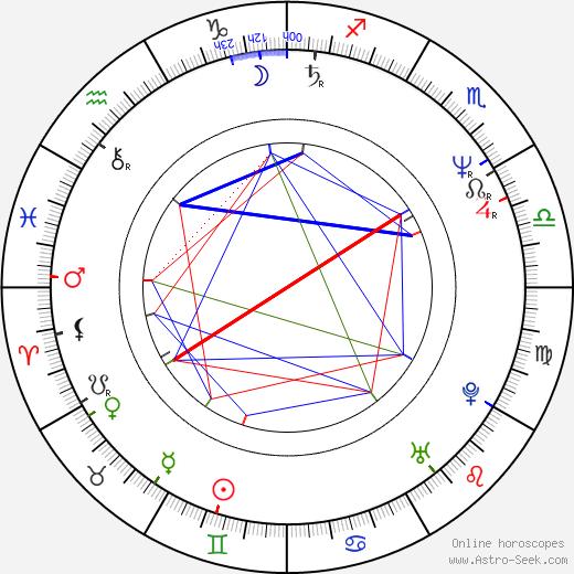 Suzie Plakson birth chart, Suzie Plakson astro natal horoscope, astrology