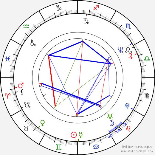 Svetozar Cvetković astro natal birth chart, Svetozar Cvetković horoscope, astrology