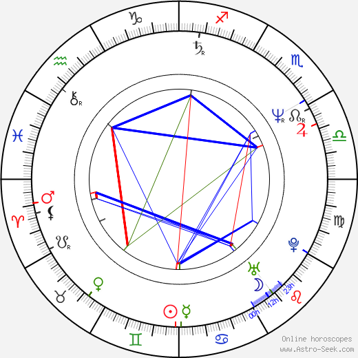 Svetozar Cvetković день рождения гороскоп, Svetozar Cvetković Натальная карта онлайн