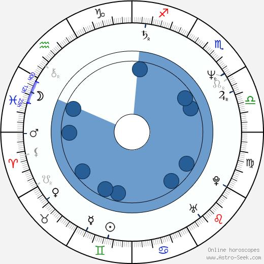 Tane McClure wikipedia, horoscope, astrology, instagram