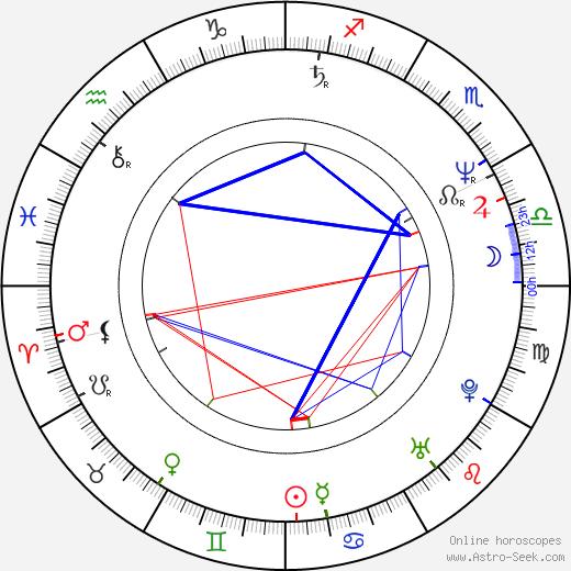 Tommy 'Tiny' Lister birth chart, Tommy 'Tiny' Lister astro natal horoscope, astrology
