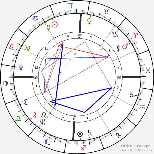 Victor Gerena день рождения гороскоп, Victor Gerena Натальная карта онлайн