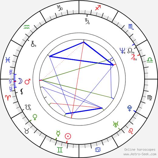 Vladimír Dlouhý tema natale, oroscopo, Vladimír Dlouhý oroscopi gratuiti, astrologia