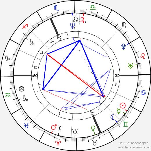 Wade Boggs день рождения гороскоп, Wade Boggs Натальная карта онлайн