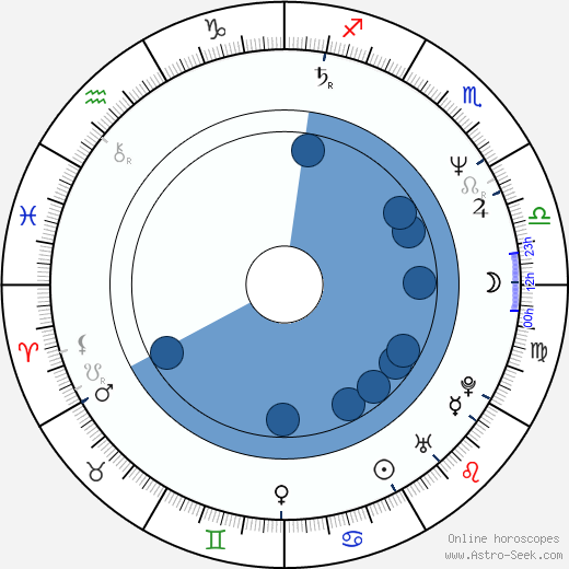 Agnieszka Fatyga wikipedia, horoscope, astrology, instagram