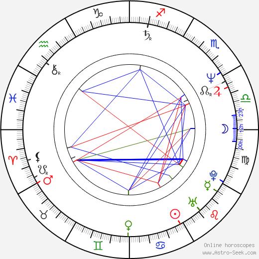 Agnieszka Fatyga birth chart, Agnieszka Fatyga astro natal horoscope, astrology