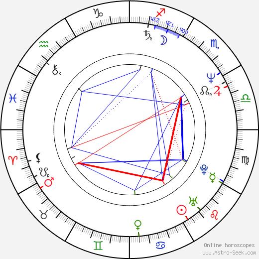 Arūnas Degutis tema natale, oroscopo, Arūnas Degutis oroscopi gratuiti, astrologia