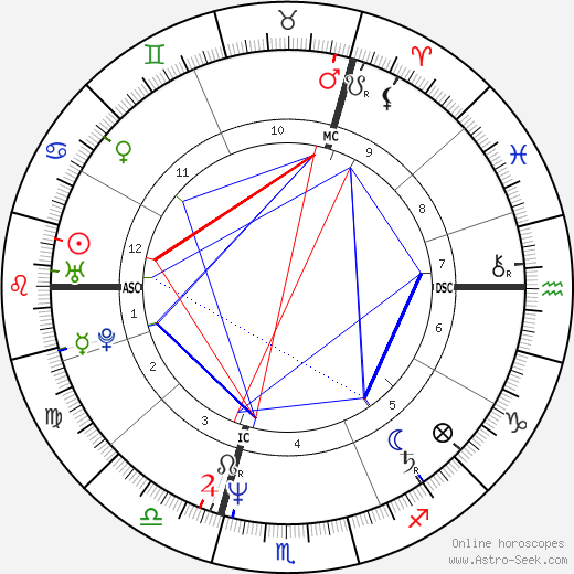 Barbara Rudnik tema natale, oroscopo, Barbara Rudnik oroscopi gratuiti, astrologia