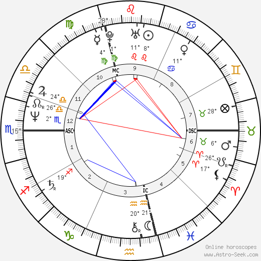 Bill Berry birth chart, biography, wikipedia 2019, 2020