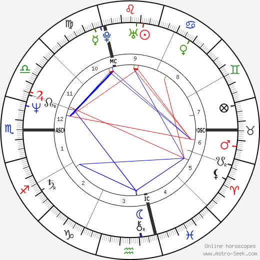 Bill Berry birth chart, Bill Berry astro natal horoscope, astrology