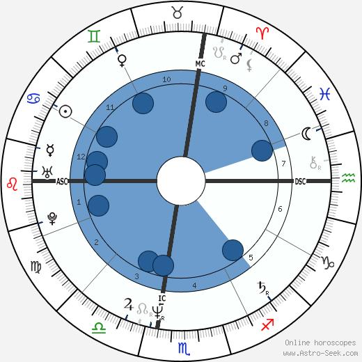 Bill Watterson wikipedia, horoscope, astrology, instagram