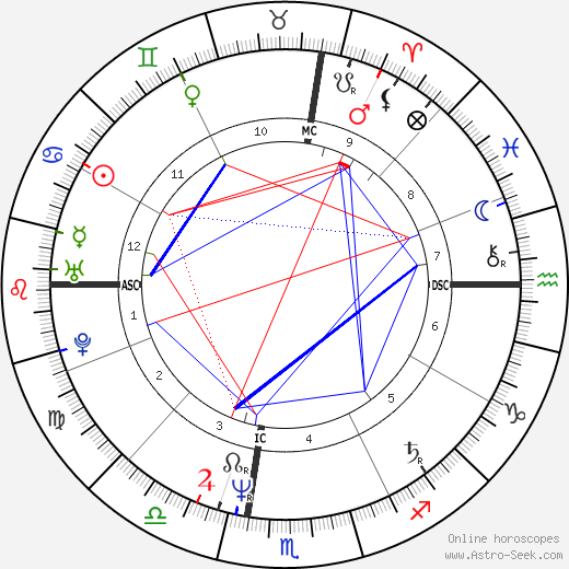 Bill Watterson astro natal birth chart, Bill Watterson horoscope, astrology