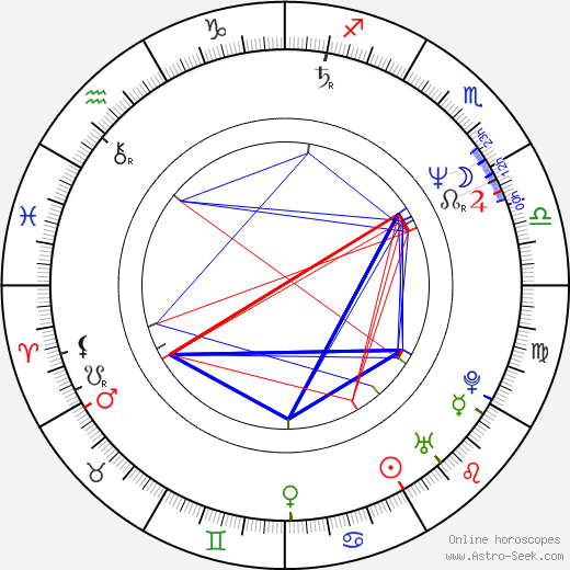 Břetislav Rychlík astro natal birth chart, Břetislav Rychlík horoscope, astrology