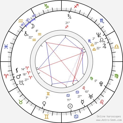 Charlie Higson birth chart, biography, wikipedia 2018, 2019