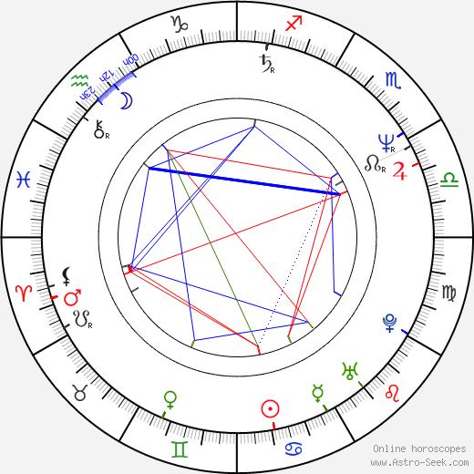 Charlie Higson astro natal birth chart, Charlie Higson horoscope, astrology
