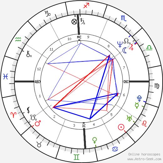 Daniel Arizmendi день рождения гороскоп, Daniel Arizmendi Натальная карта онлайн