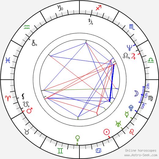 Dig Wayne astro natal birth chart, Dig Wayne horoscope, astrology