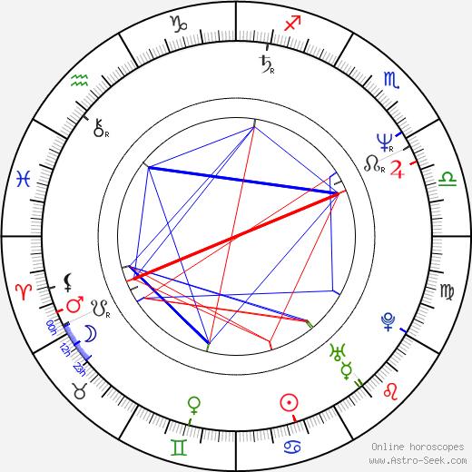 Фиона Шоу Fiona Shaw день рождения гороскоп, Fiona Shaw Натальная карта онлайн