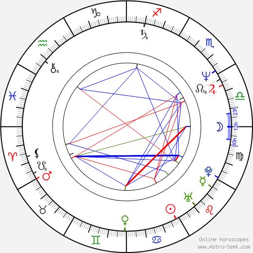 Helga Trüpel birth chart, Helga Trüpel astro natal horoscope, astrology