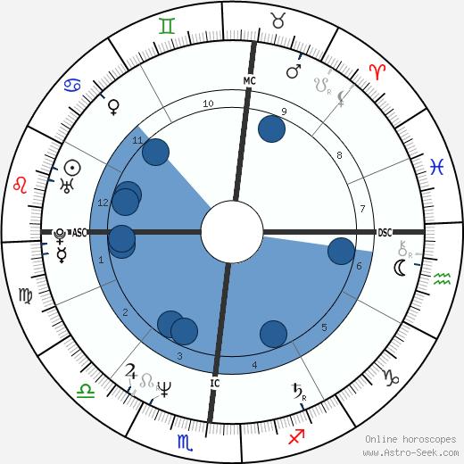 Ingrid Sell wikipedia, horoscope, astrology, instagram