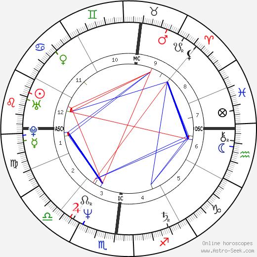 Ingrid Sell день рождения гороскоп, Ingrid Sell Натальная карта онлайн