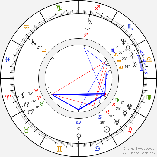 Iva Bittová birth chart, biography, wikipedia 2019, 2020
