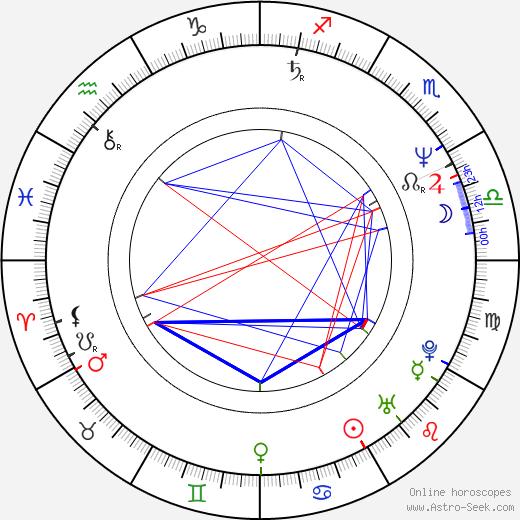 Iva Bittová astro natal birth chart, Iva Bittová horoscope, astrology