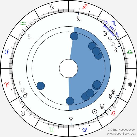 Jaroslaw Domin wikipedia, horoscope, astrology, instagram
