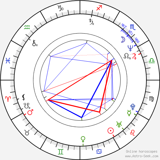 Jaroslaw Domin день рождения гороскоп, Jaroslaw Domin Натальная карта онлайн