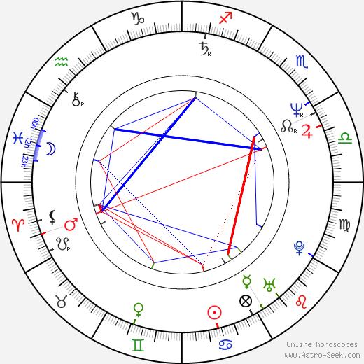 Jennifer Saunders birth chart, Jennifer Saunders astro natal horoscope, astrology