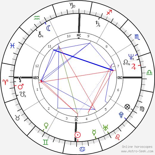 Jenny Seagrove день рождения гороскоп, Jenny Seagrove Натальная карта онлайн