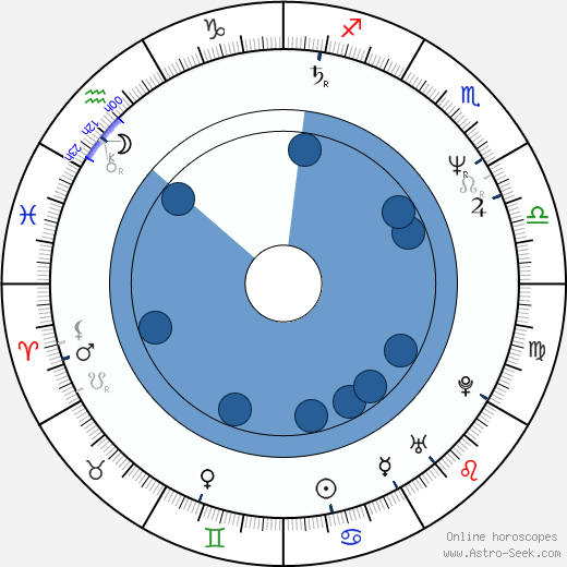 Jiří Chlumský wikipedia, horoscope, astrology, instagram