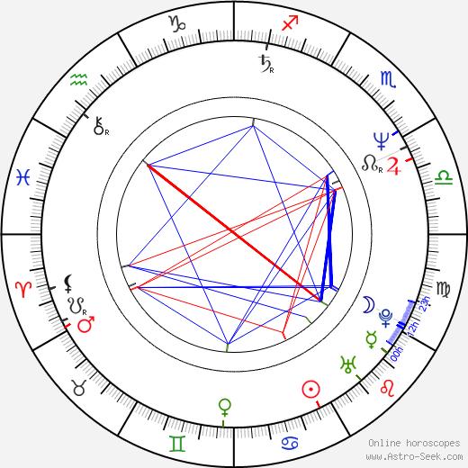 Jiří Hanych день рождения гороскоп, Jiří Hanych Натальная карта онлайн