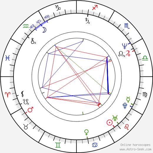 Kate Bush birth chart, Kate Bush astro natal horoscope, astrology