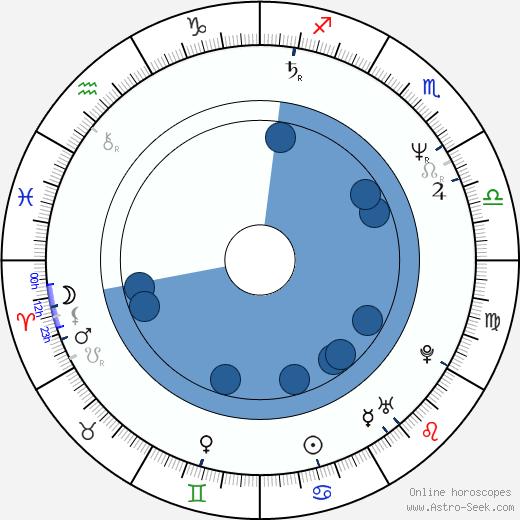 Kevin Bacon wikipedia, horoscope, astrology, instagram