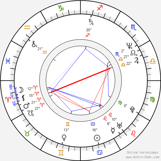 Kevin Bacon birth chart, biography, wikipedia 2019, 2020