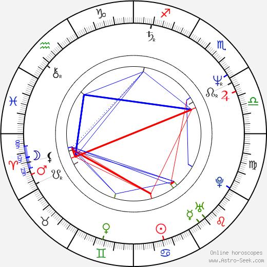 Kevin Bacon astro natal birth chart, Kevin Bacon horoscope, astrology