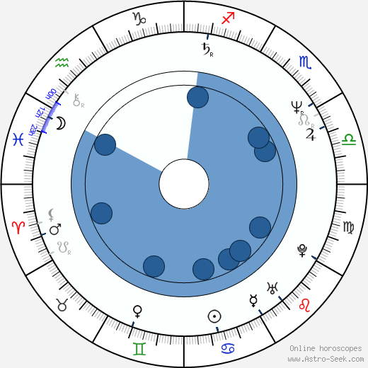 Ljuba Krbová wikipedia, horoscope, astrology, instagram