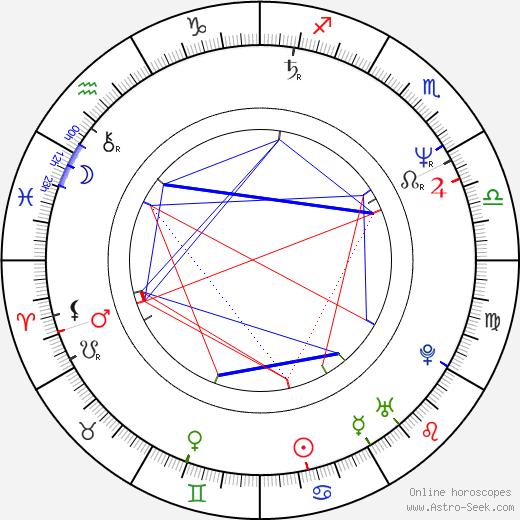 Ljuba Krbová tema natale, oroscopo, Ljuba Krbová oroscopi gratuiti, astrologia