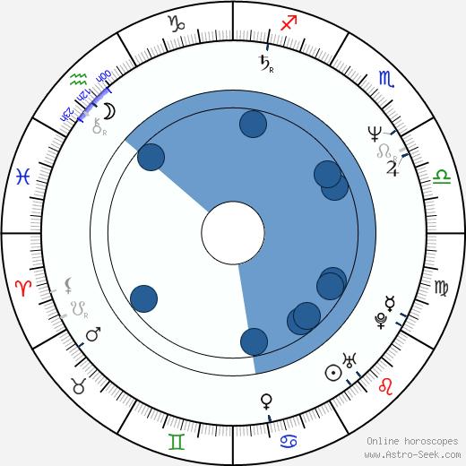 Mark Cuban wikipedia, horoscope, astrology, instagram