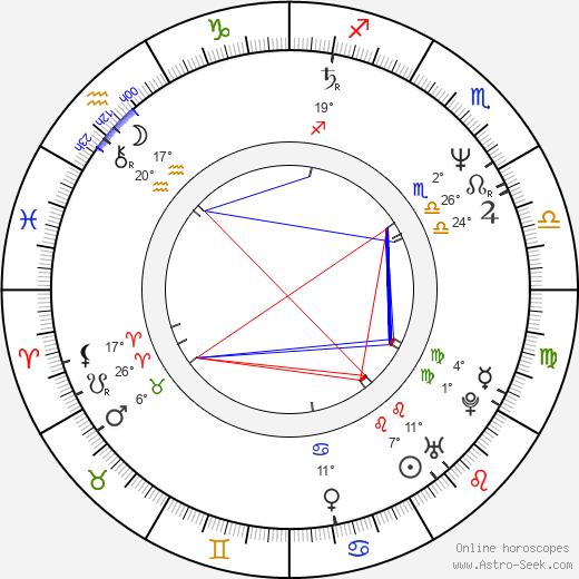 Mark Cuban birth chart, biography, wikipedia 2020, 2021