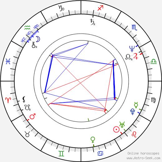 Mark Cuban birth chart, Mark Cuban astro natal horoscope, astrology