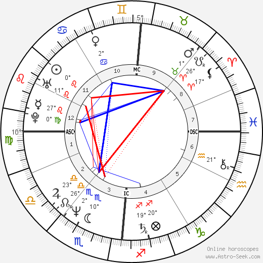 Markus Jehle birth chart, biography, wikipedia 2018, 2019